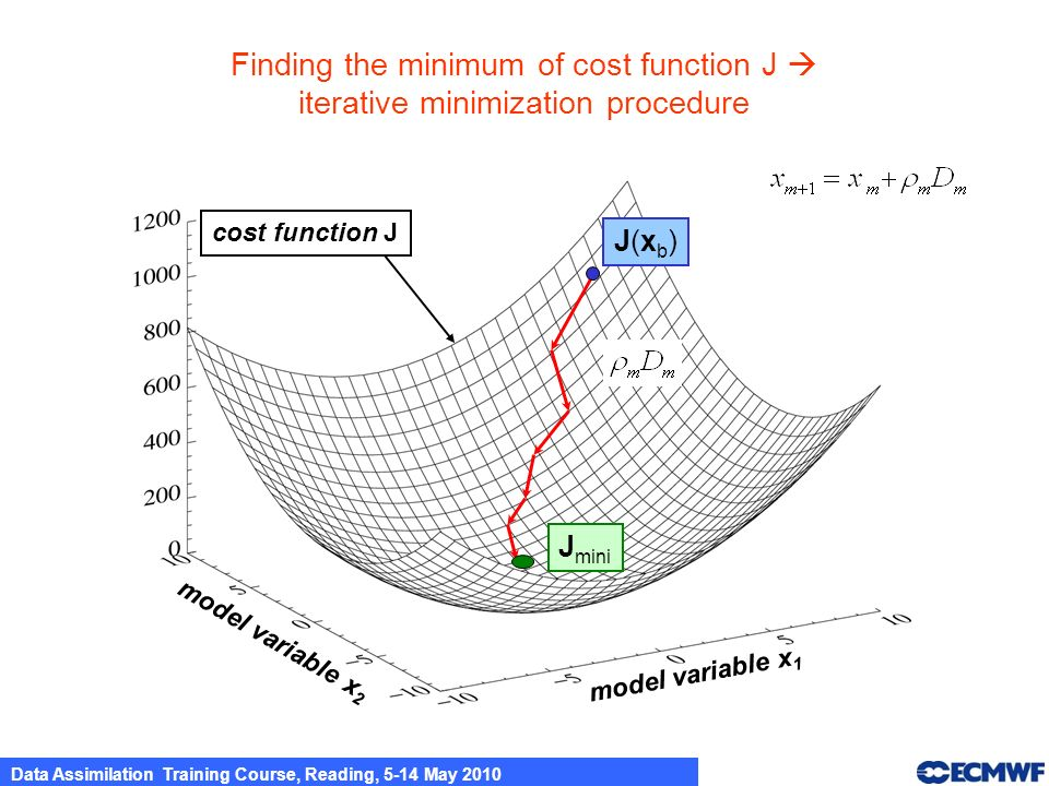 Finding the minimum of cost function J 