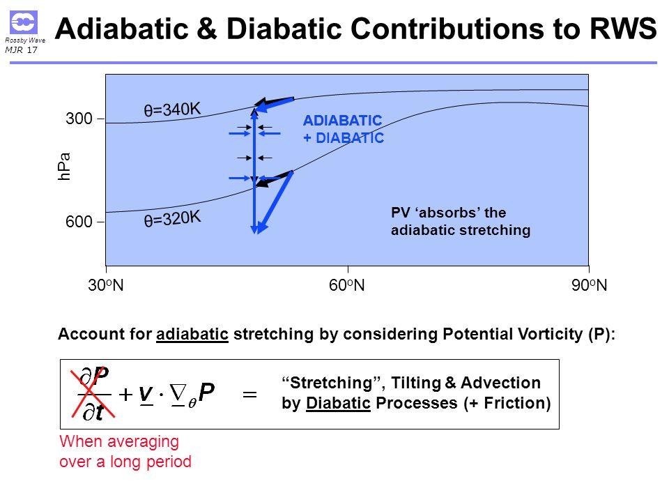 Adiabatic & Diabatic Contributions to RWS