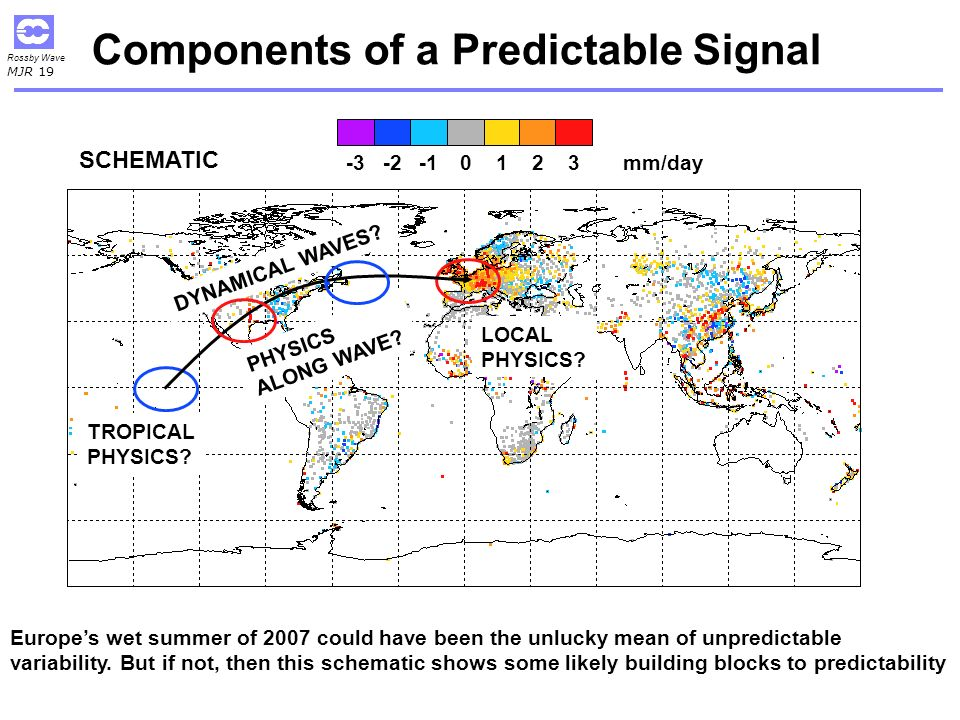Components of a Predictable Signal