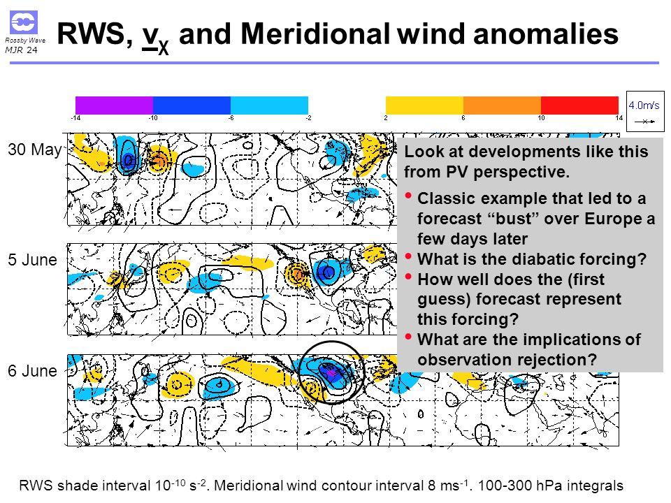 RWS, vχ and Meridional wind anomalies