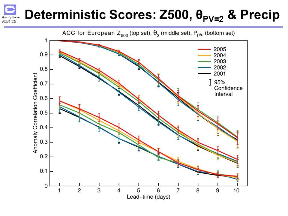 Deterministic Scores: Z500, θPV=2 & Precip