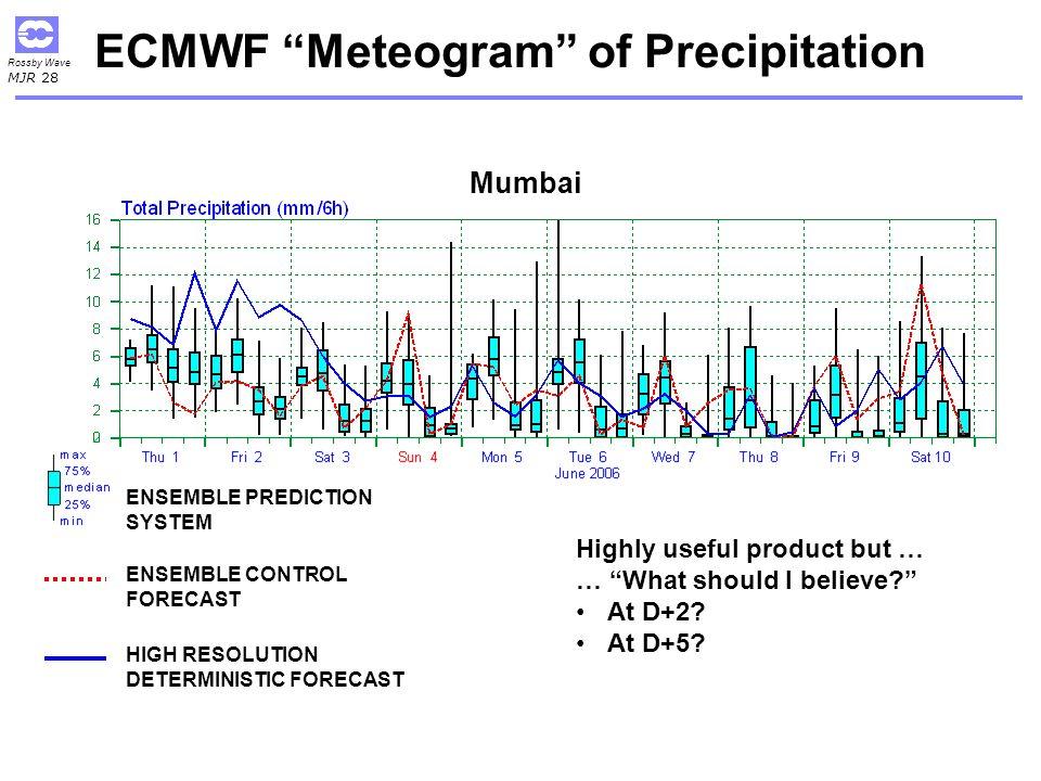 ECMWF Meteogram of Precipitation