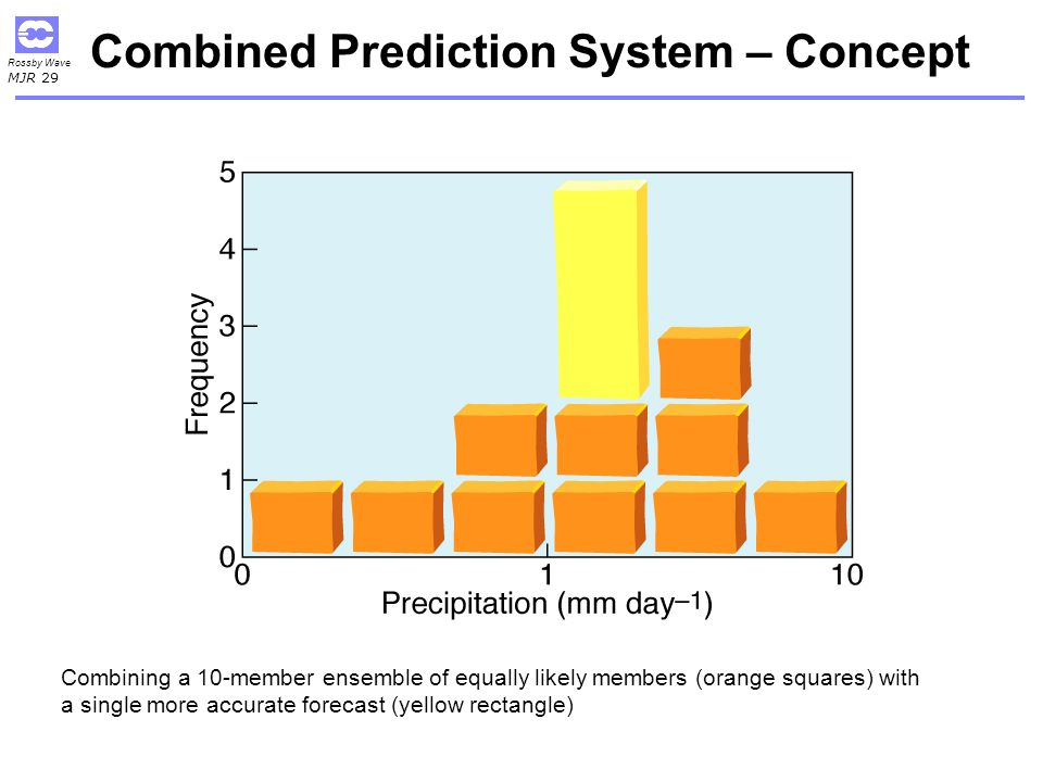 Combined Prediction System – Concept