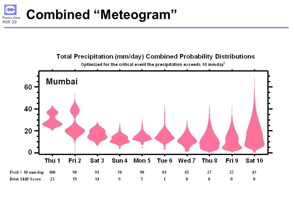 Combined Meteogram Mumbai