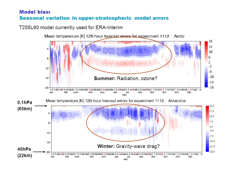 Model bias: Seasonal variation in upper-stratospheric model errors