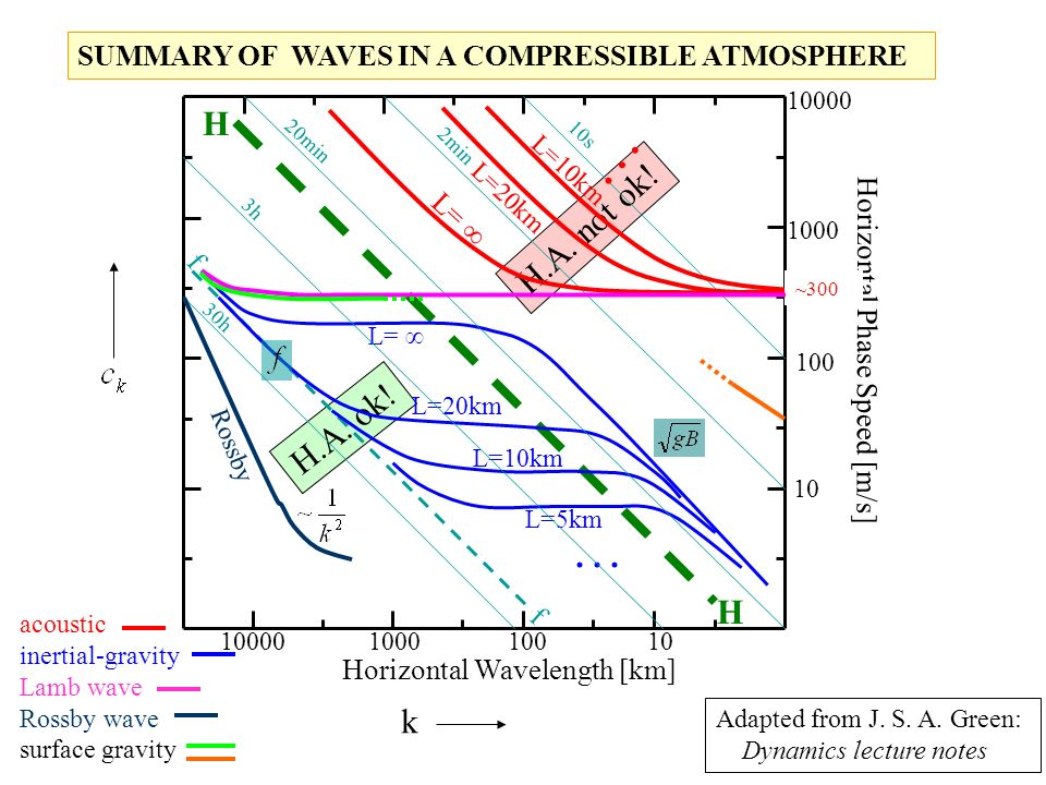 SUMMARY OF WAVES IN A COMPRESSIBLE ATMOSPHERE
