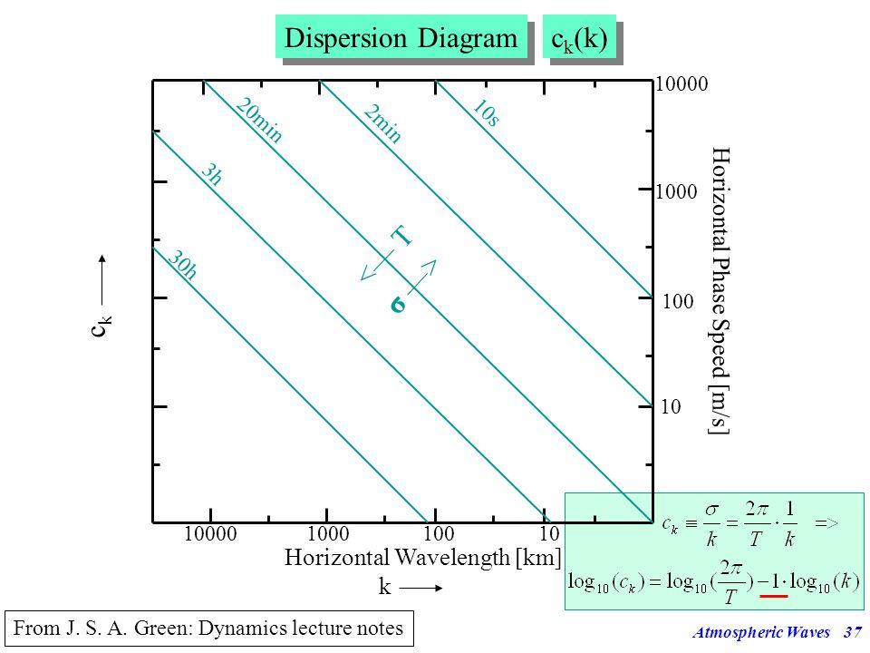 Dispersion Diagram ck(k) ck σ —> <— T