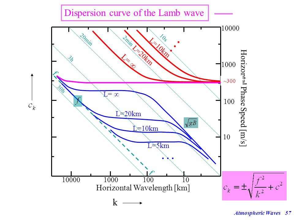 Dispersion curve of the Lamb wave