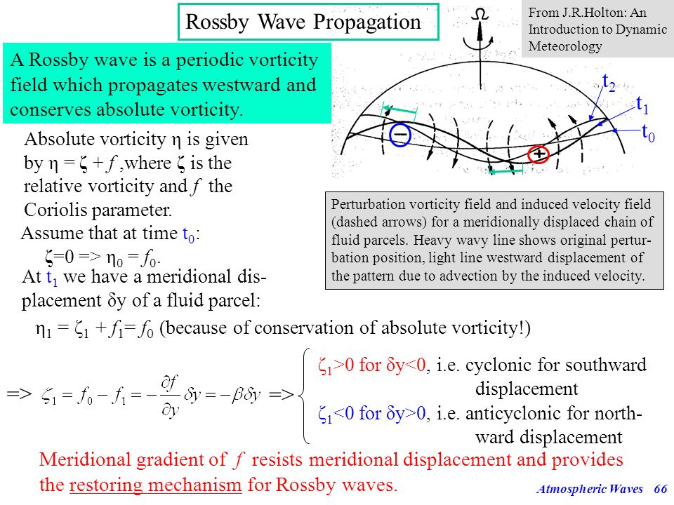 Rossby Wave Propagation