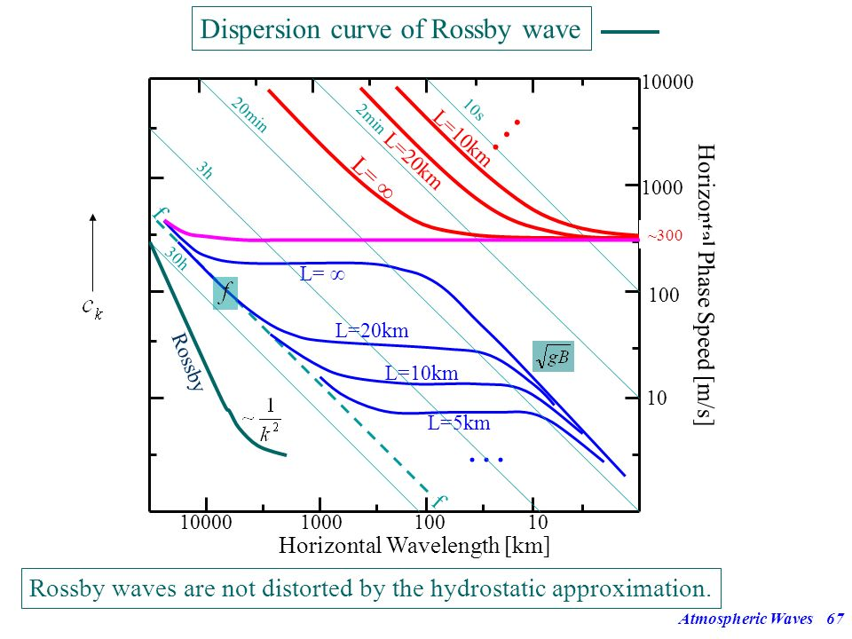 Dispersion curve of Rossby wave