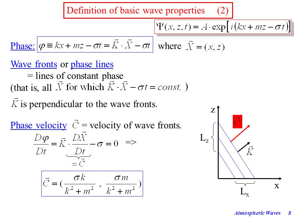 Definition of basic wave properties (2)