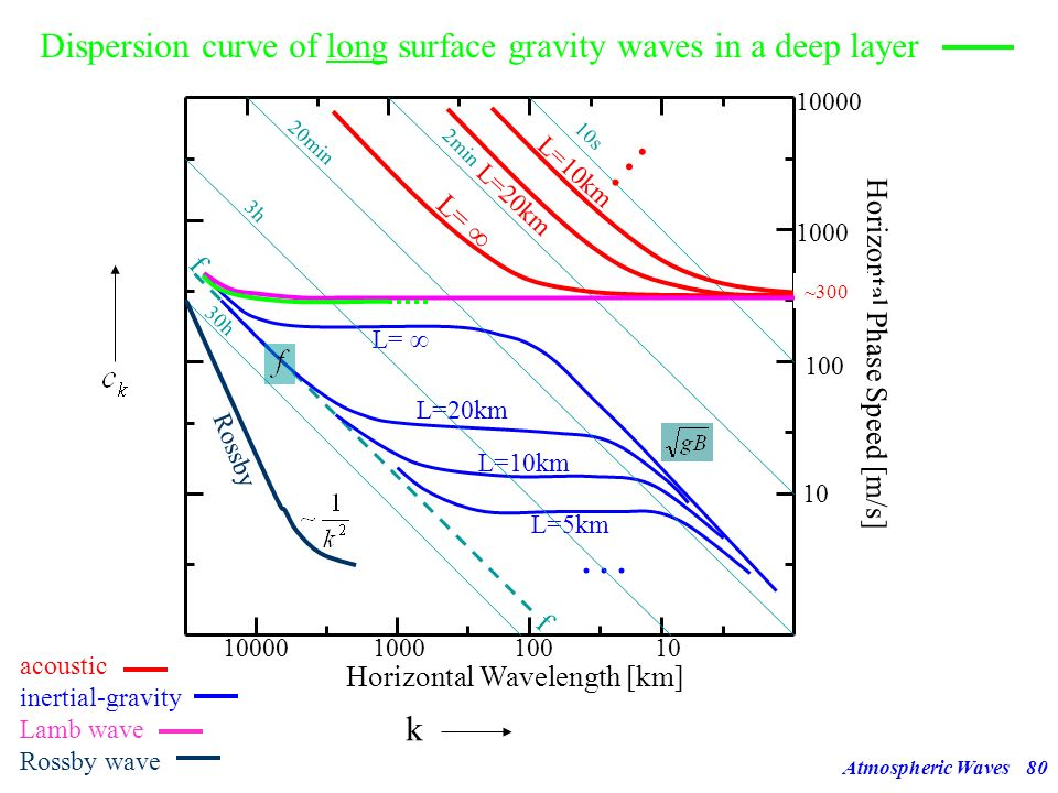 Dispersion curve of long surface gravity waves in a deep layer