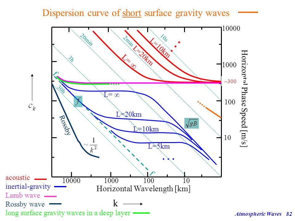 Dispersion curve of short surface gravity waves