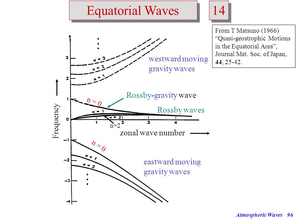 14 Equatorial Waves westward moving gravity waves Rossby-gravity wave