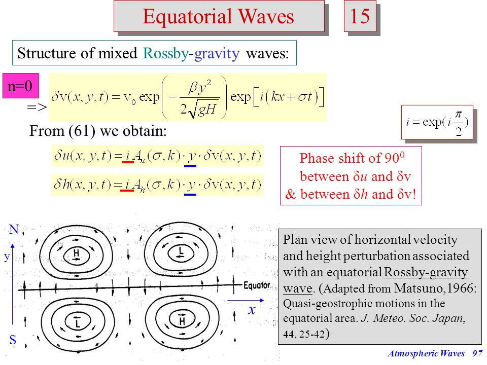 15 Equatorial Waves Structure of mixed Rossby-gravity waves: n=0 =>