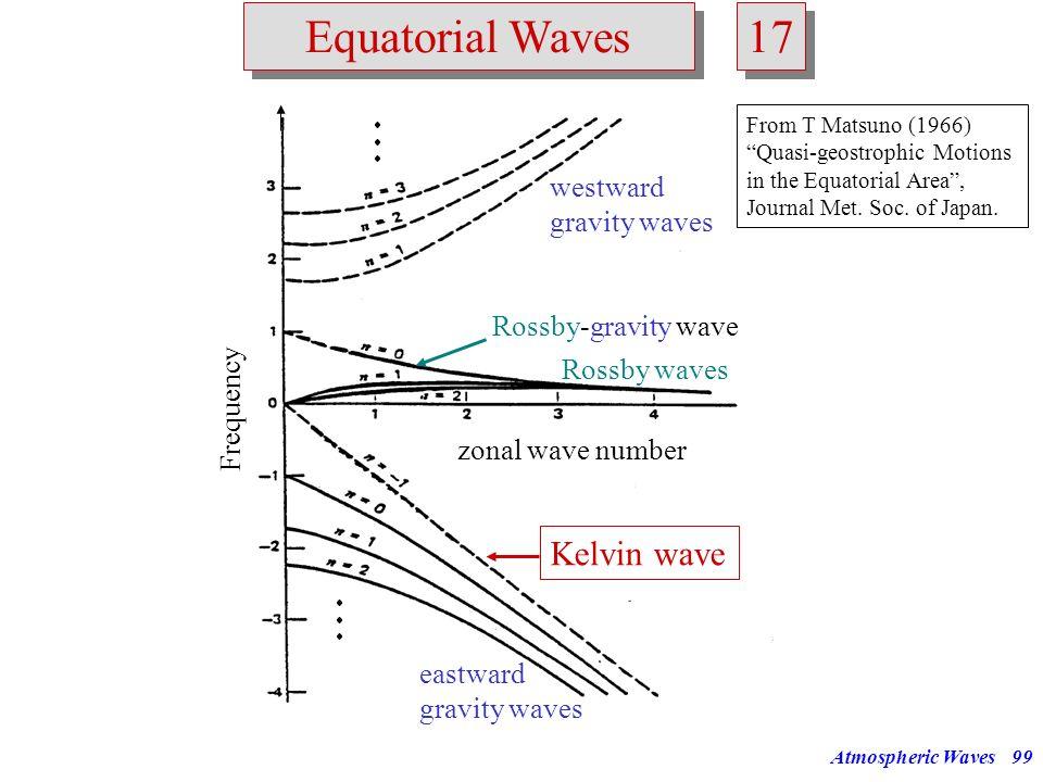 17 Equatorial Waves Kelvin wave westward gravity waves