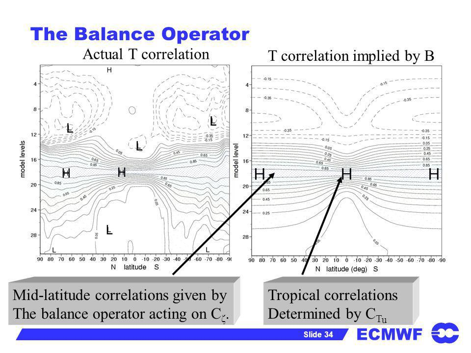 The Balance Operator Actual T correlation T correlation implied by B