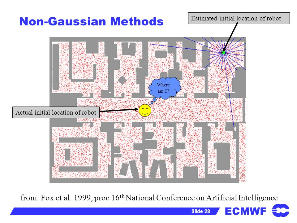 Non-Gaussian Methods Estimated initial location of robot. Where am I Actual initial location of robot.
