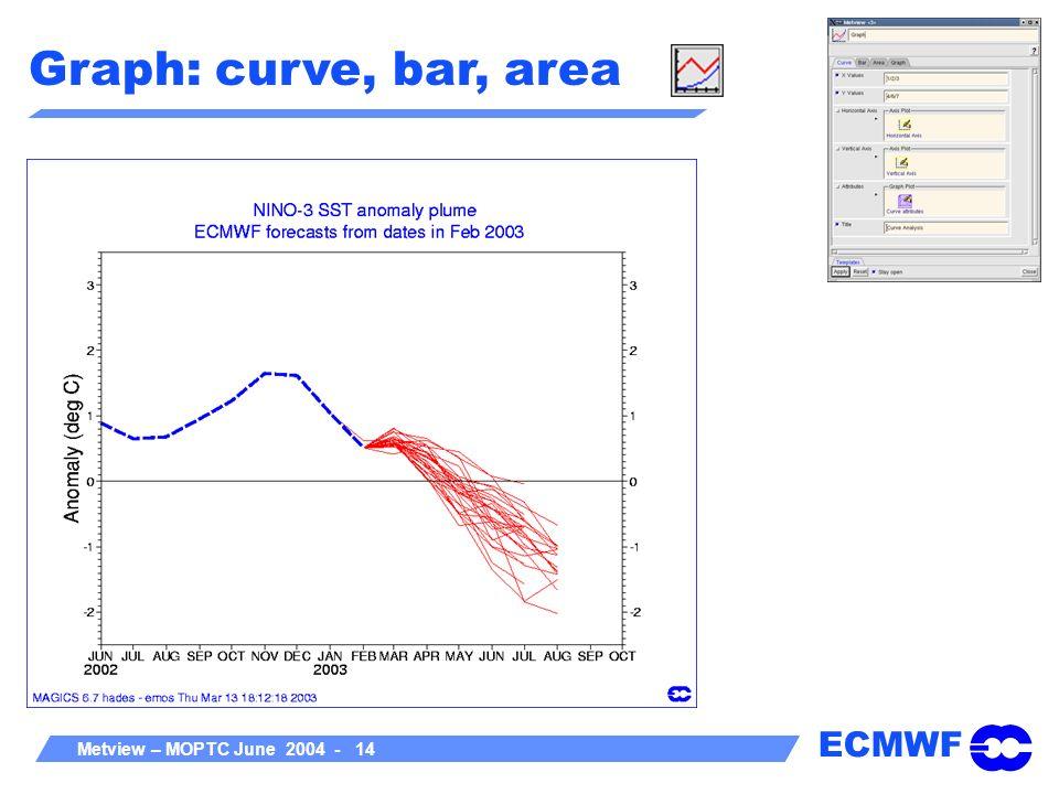 Graph: curve, bar, area