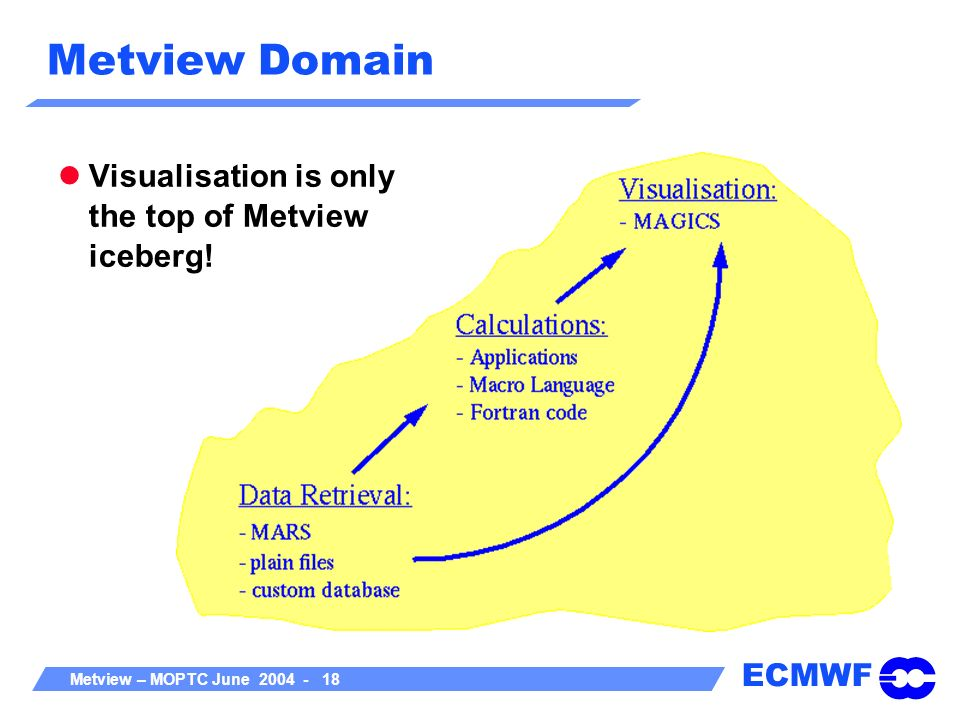 Metview Domain Visualisation is only the top of Metview iceberg!