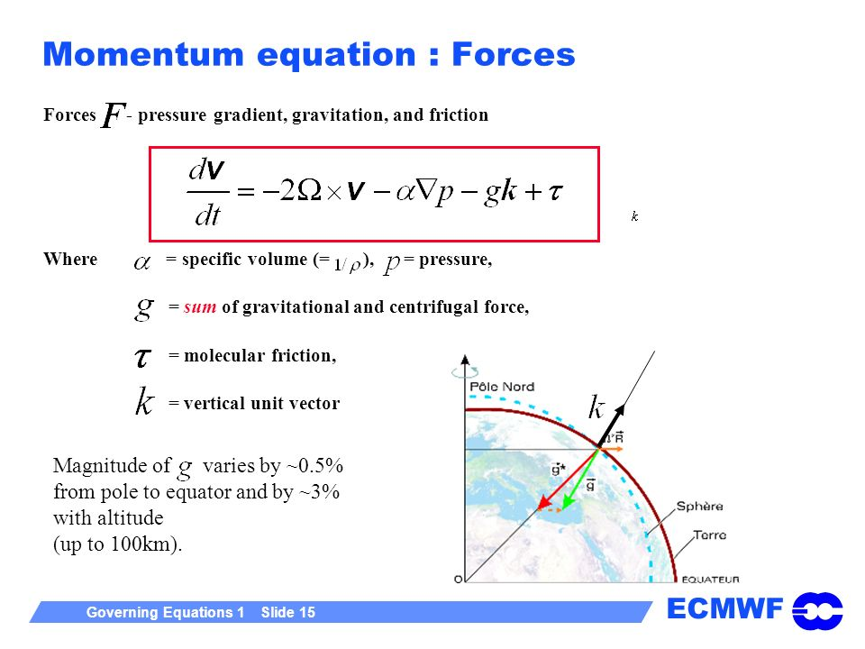 Momentum equation : Forces