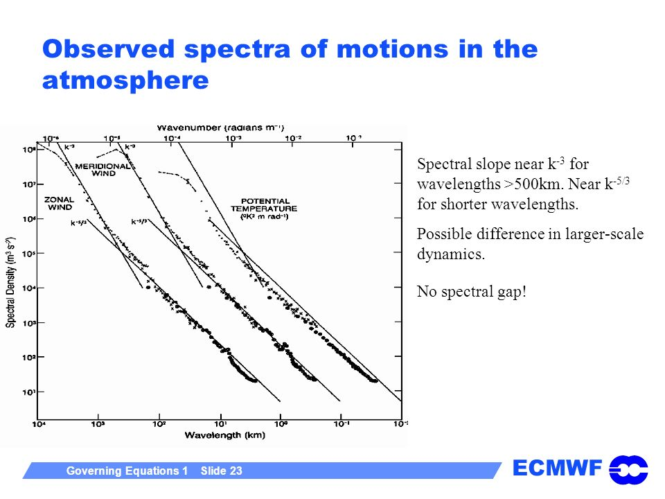 Observed spectra of motions in the atmosphere