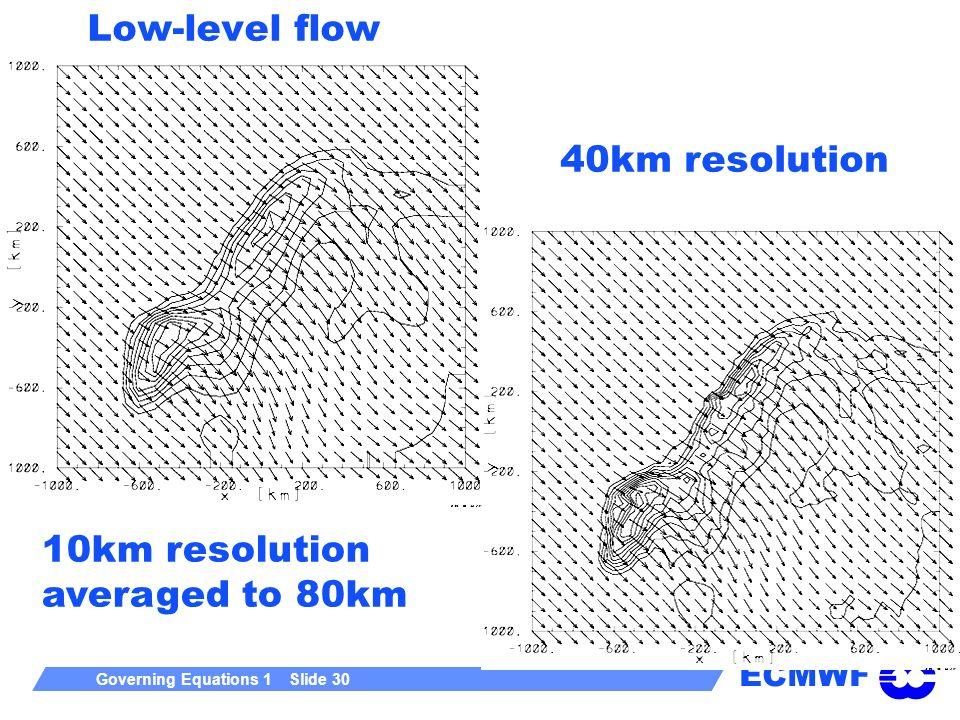 Low-level flow 40km resolution 10km resolution averaged to 80km