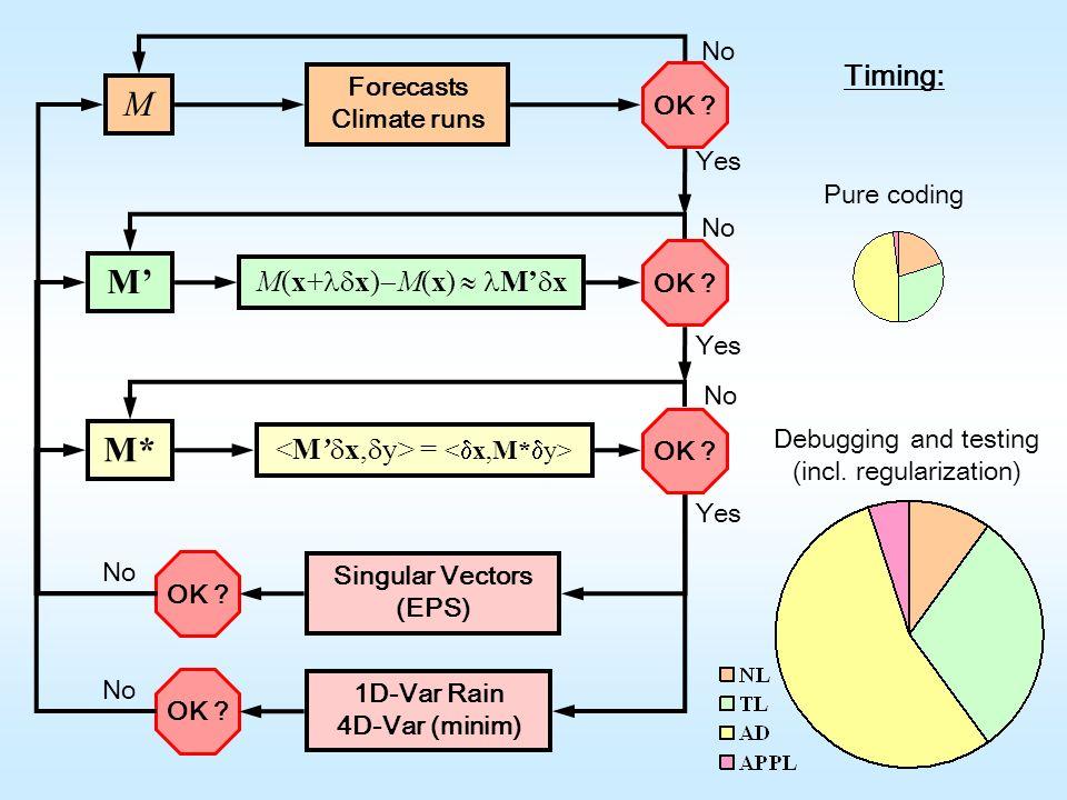 Singular Vectors (EPS)