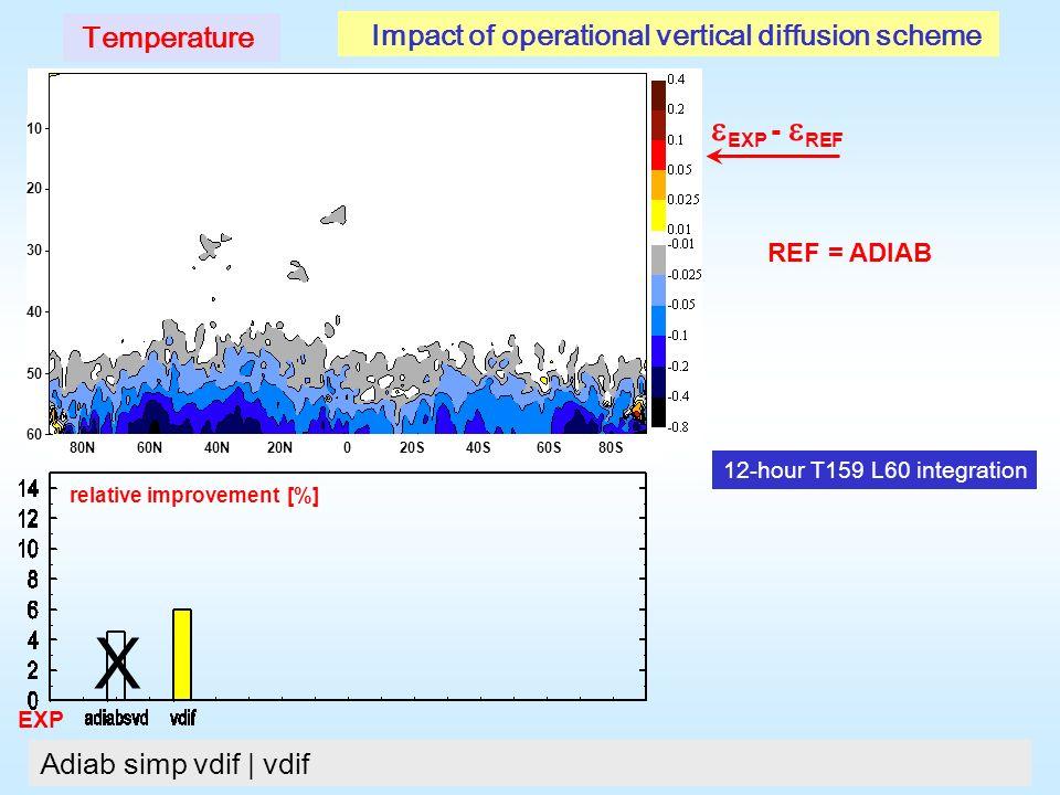 X EXP - REF Temperature Adiab simp vdif | vdif