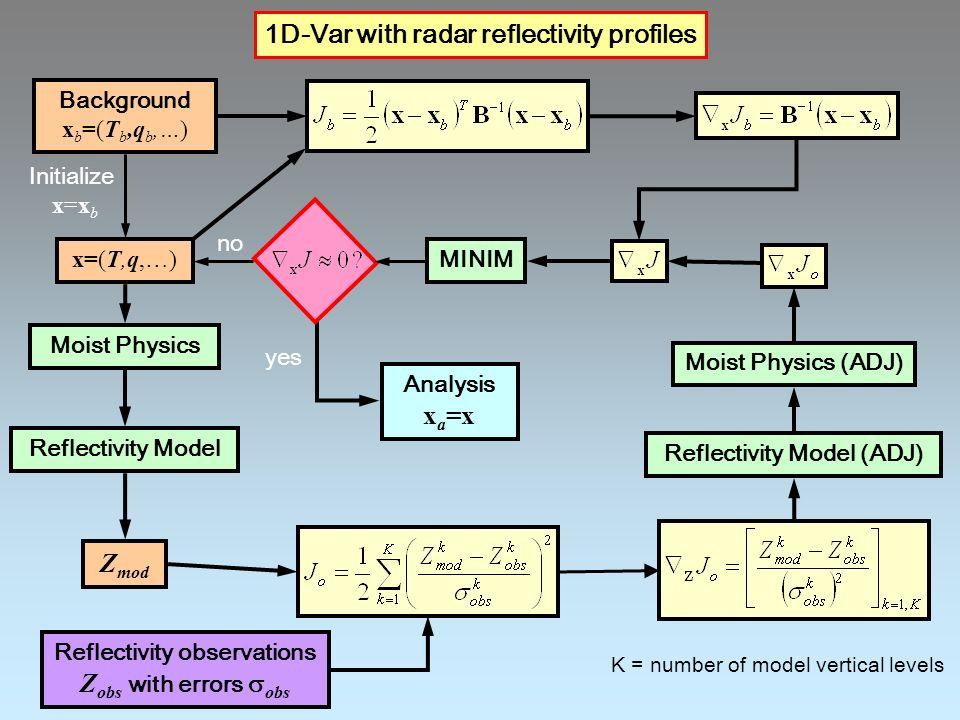 1D-Var with radar reflectivity profiles
