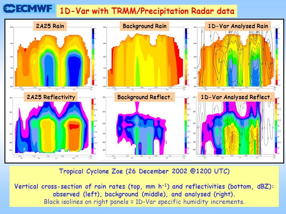 Tropical Cyclone Zoe (26 December 2002 @1200 UTC)
