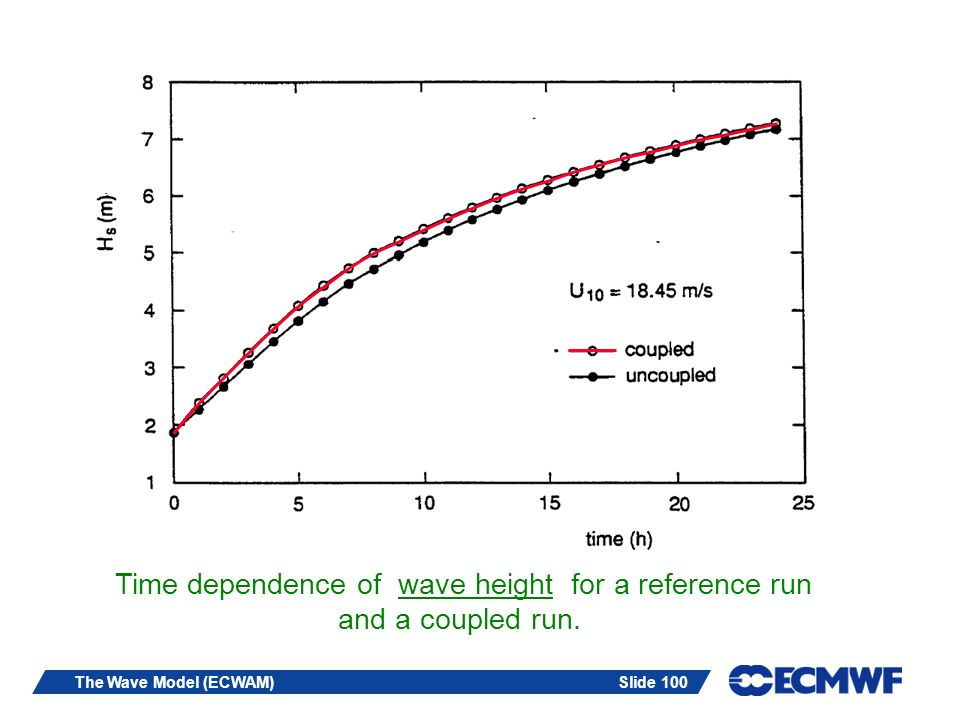 Time dependence of wave height for a reference run and a coupled run.