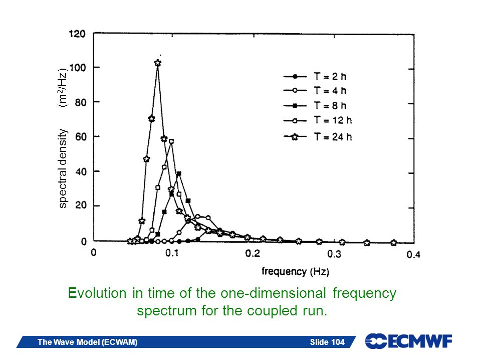 Evolution in time of the one-dimensional frequency