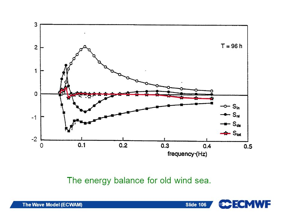 The energy balance for old wind sea.