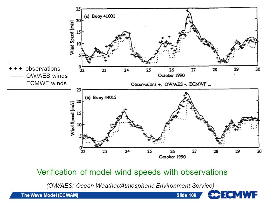Verification of model wind speeds with observations