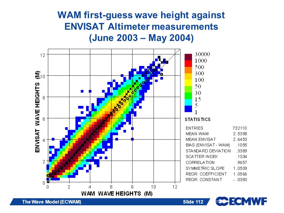 WAM first-guess wave height against ENVISAT Altimeter measurements (June 2003 – May 2004)