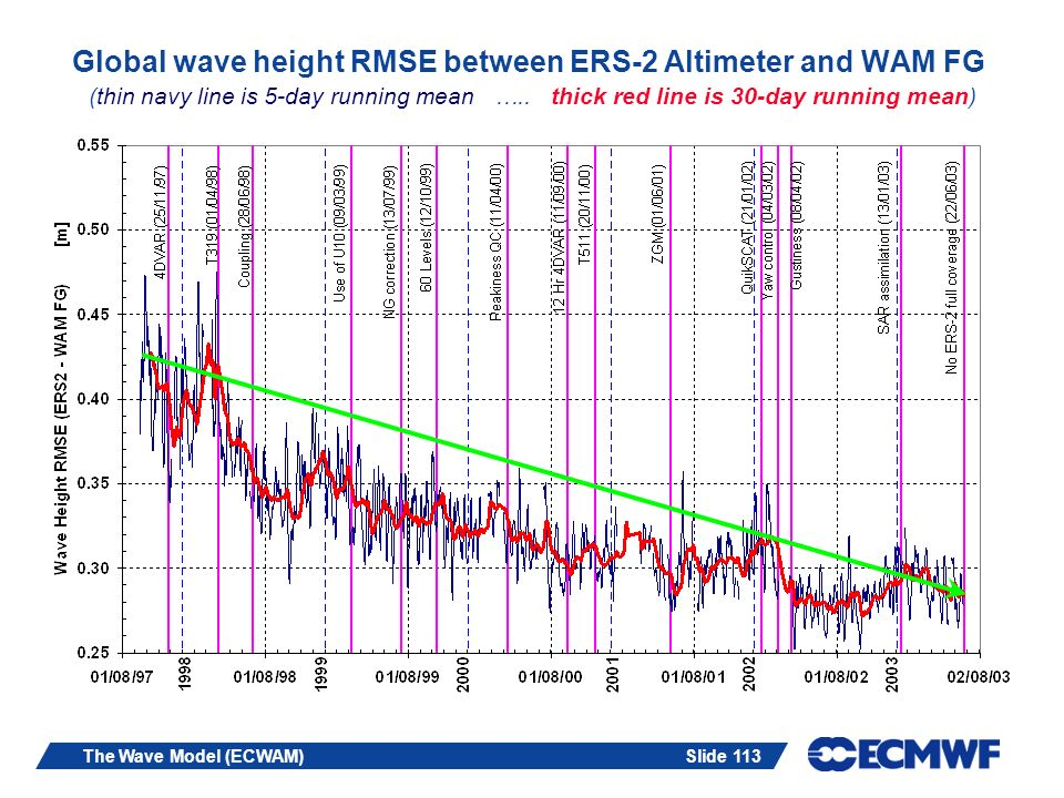 Global wave height RMSE between ERS-2 Altimeter and WAM FG (thin navy line is 5-day running mean ….. thick red line is 30-day running mean)