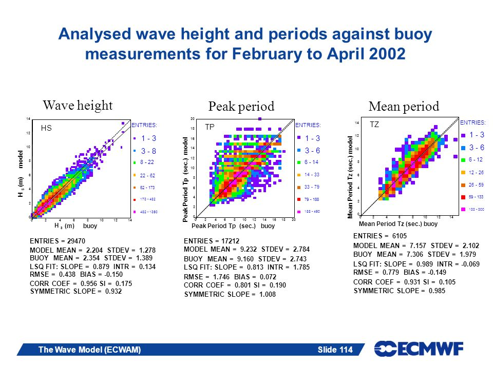 Analysed wave height and periods against buoy measurements for February to April 2002