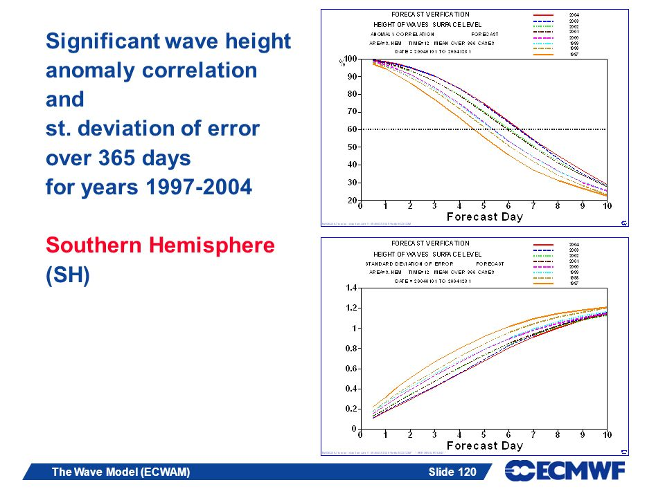 Significant wave height anomaly correlation and st