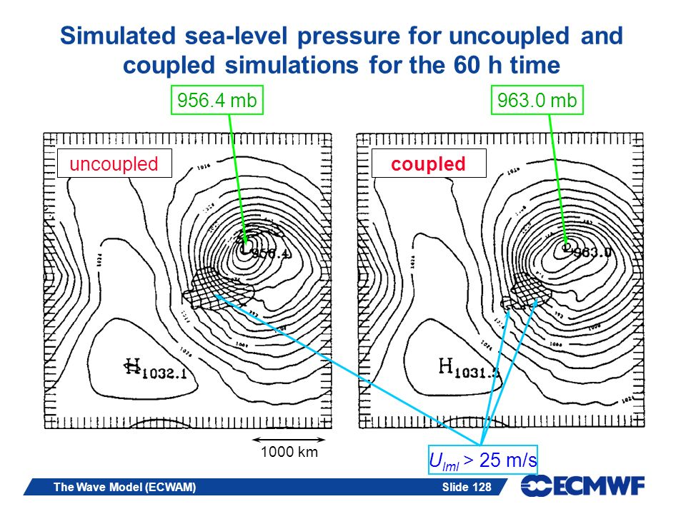 Simulated sea-level pressure for uncoupled and coupled simulations for the 60 h time