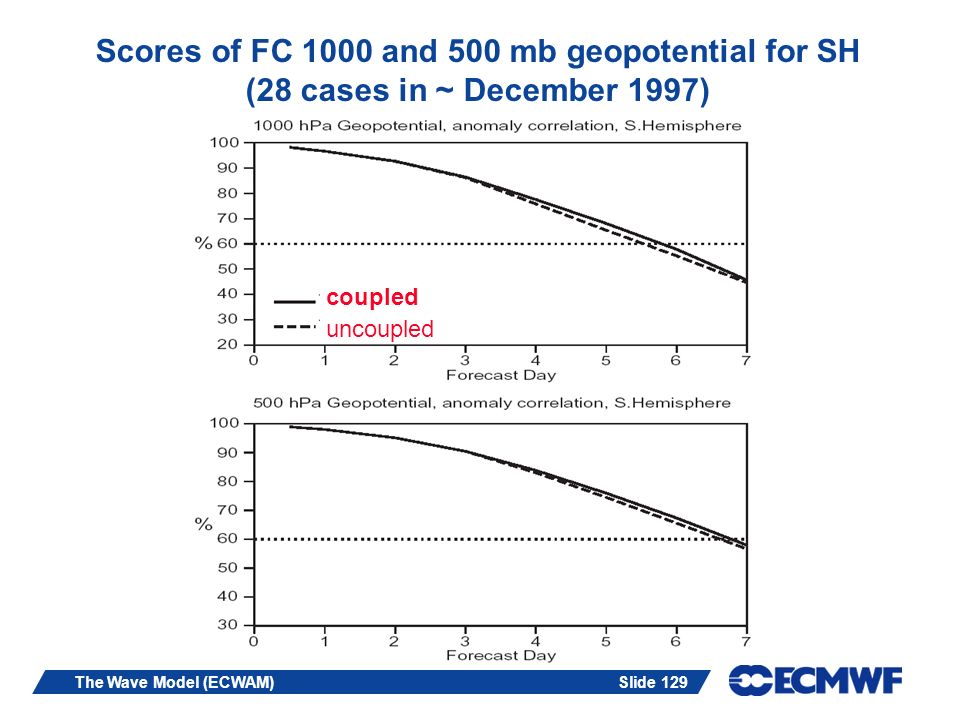 Scores of FC 1000 and 500 mb geopotential for SH (28 cases in ~ December 1997)