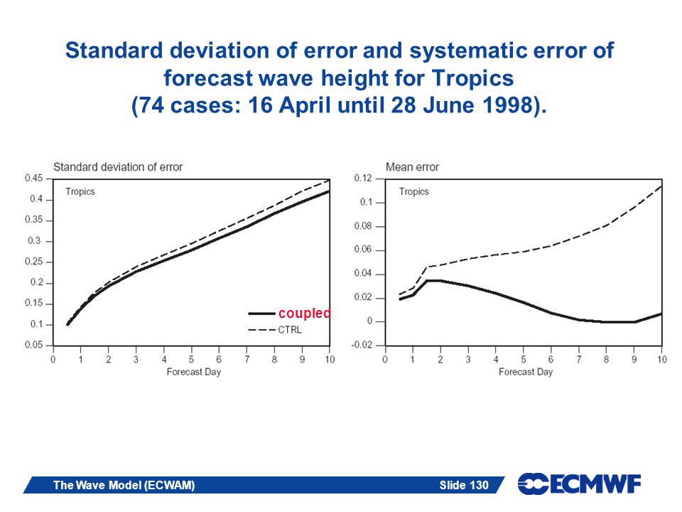 Standard deviation of error and systematic error of forecast wave height for Tropics (74 cases: 16 April until 28 June 1998).