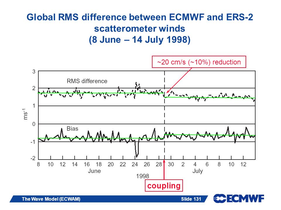 Global RMS difference between ECMWF and ERS-2 scatterometer winds (8 June – 14 July 1998)