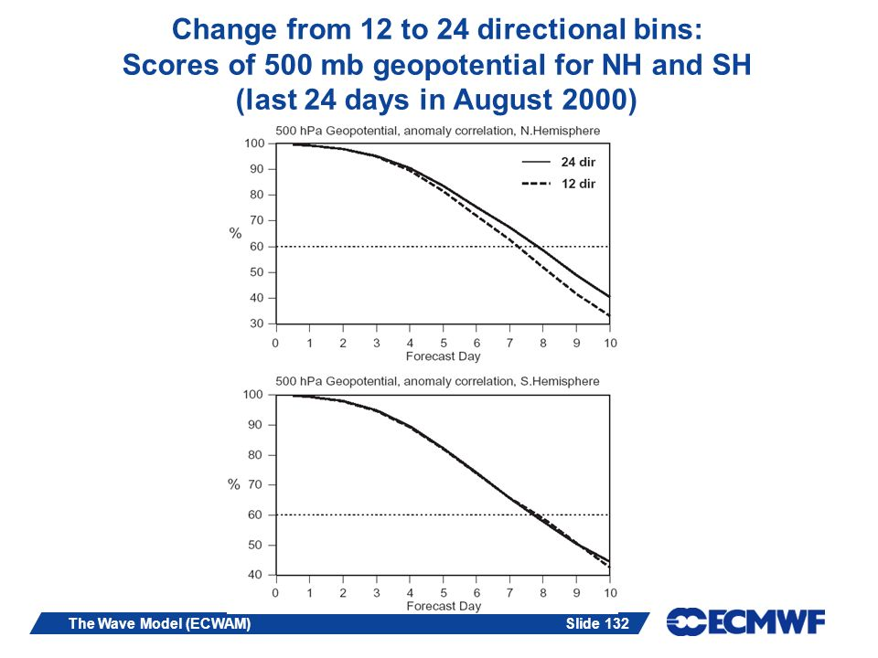 Change from 12 to 24 directional bins: Scores of 500 mb geopotential for NH and SH (last 24 days in August 2000)