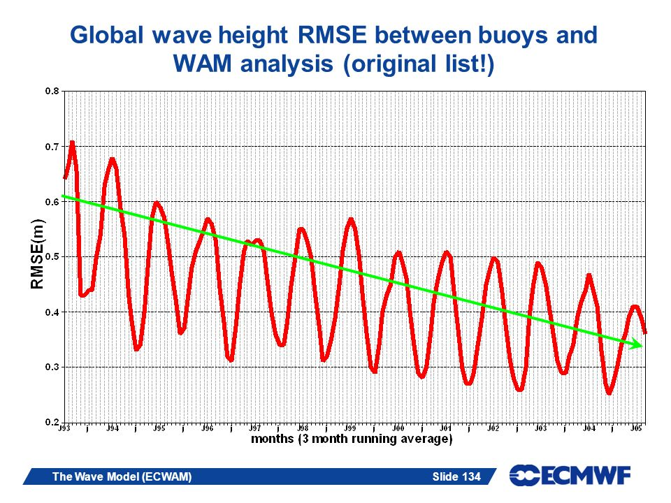 Global wave height RMSE between buoys and WAM analysis (original list