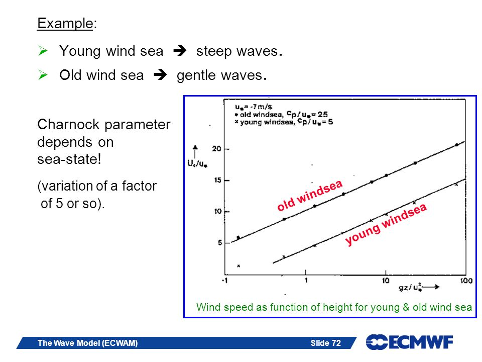 Wind speed as function of height for young & old wind sea