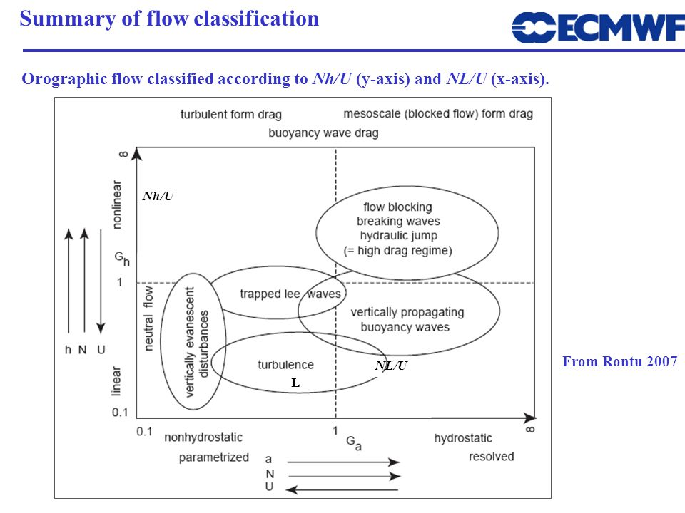 Summary of flow classification