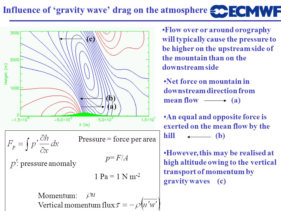 Influence of 'gravity wave' drag on the atmosphere