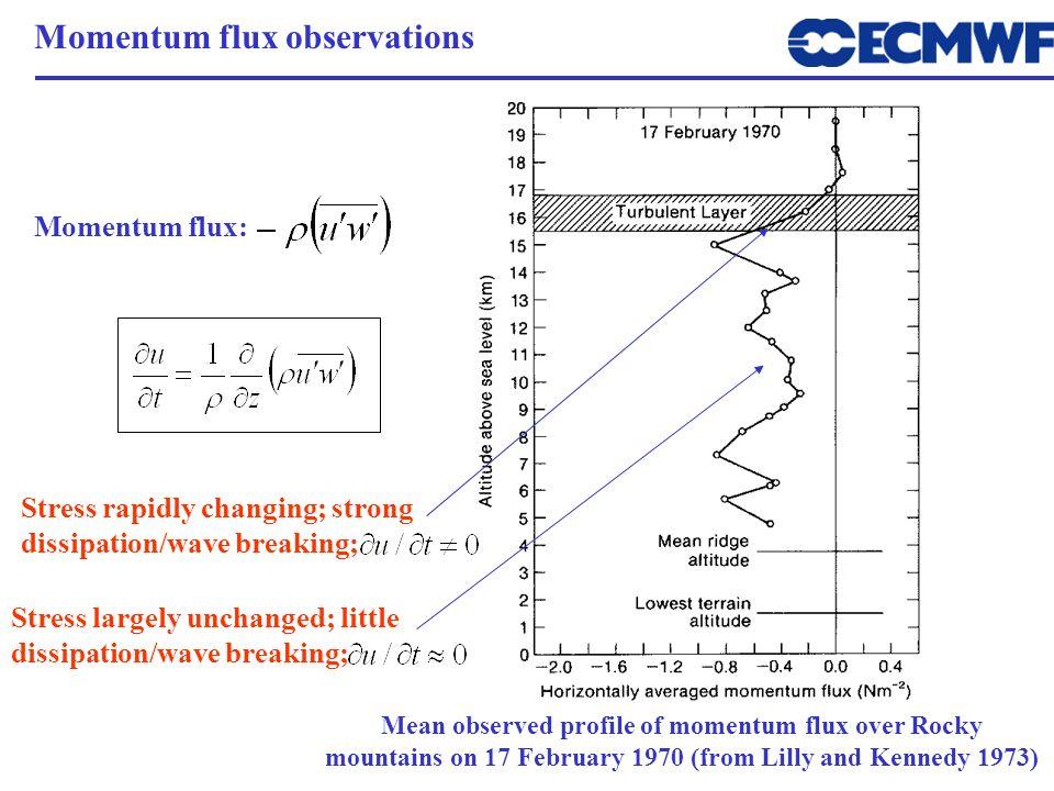 Momentum flux observations