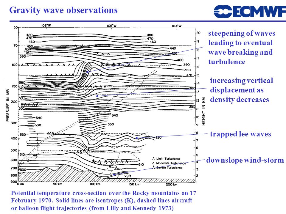 Gravity wave observations